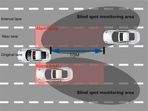 Car Microwave Radar Blind Spot Detection System Safety
