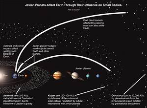 Solar System including Kuiper Belt Oort Cloud - Pics about ...