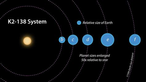 Five-Exoplanet System With Super-Earths Discovered By ...