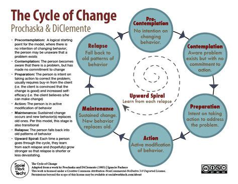 behavior change logic models images behavior