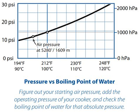 pressure boiling point water vs graph cooker science pros cookers