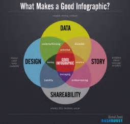 infographic design how to use infographics on to drive engagement social media impact