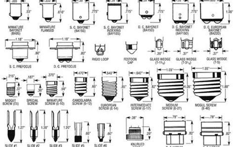 Light Bulb Socket Types …