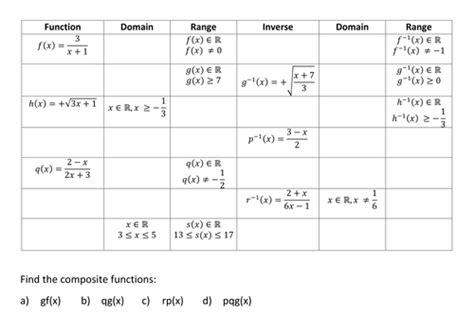 Composition Functions Worksheet Oaklandeffect