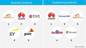 Chinese students are losing interest in working at ...