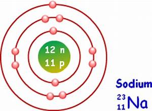 Atomic Structure   Structure of an Atom   Chemistry ...