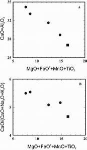 Binary Variation Diagrams Of  A   Al 2 O 3   Cao  Vs   Feo
