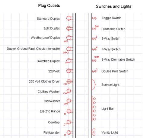 electrical blueprint symbols details symbols
