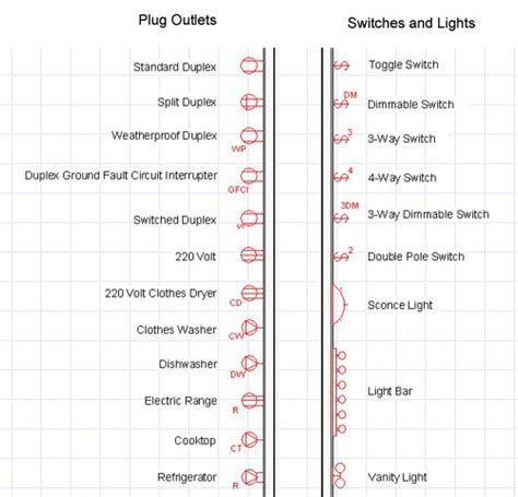 electrical blueprint symbols   Details   Pinterest   Symbols