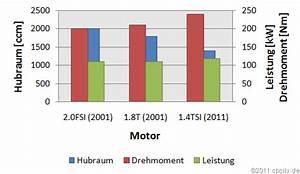 Leistung Eines Motors Berechnen : motorblog leistung ~ Themetempest.com Abrechnung