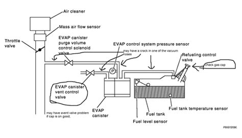 Solved Evap Control System Gross Leak Detected What
