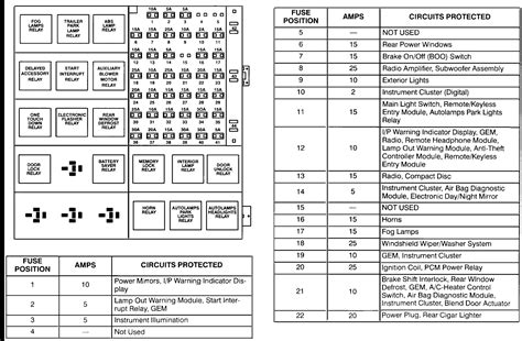 2002 Ford Windstar Fuse Panel Diagram by I Need A Diagram For A 1995 Ford Windstar Fuse Box