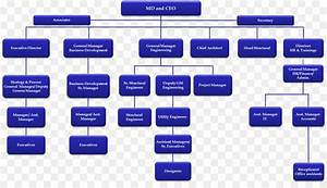 Organizational Chart Business Development Organizational