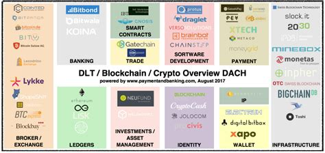 bitcoin blockchain  crypto startups dach map fintech