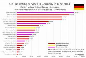 Dating, portal on Behance
