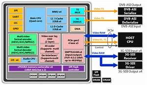 4k  60p Hevc Multi Format Codec Mb86m30