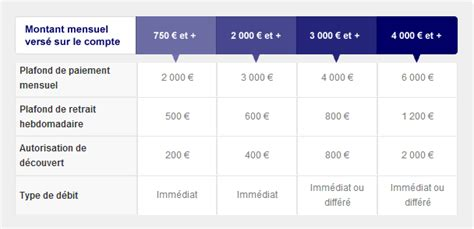 plafond virement ing direct ing direct analyse avis promotions ouverture de compte 70 offerts