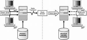 Introduction To Oracle Data Guard