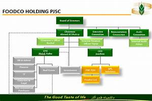 Welcome To Foodco Holding About Us Organisation Structure