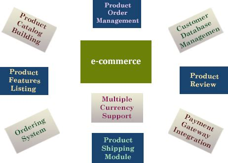 commerce application development india   application