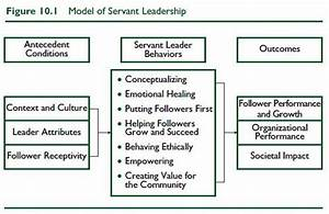 Effective Leadership through a Golden Rule Mindset ...