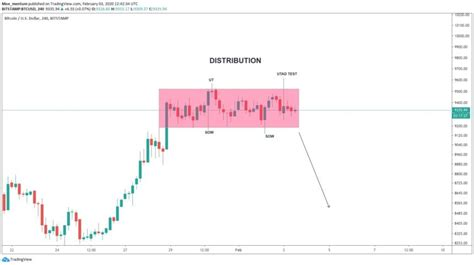 Gmi's model uses metcalfe value to make the prediction, and currently suggests the cryptocurrency is severally undervalued. Rally Over? Latest Bitcoin Price Action Resembles Aggressive Distribution Model - CryptoSyringe