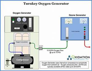 Ozone equipment manufacturer and ozone system integrators ...