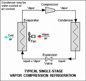 Refrigeration  Function Of A Receiver For Refrigeration