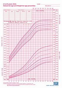 Cdc Girls Height And Weight Chart Size Chart For Kids