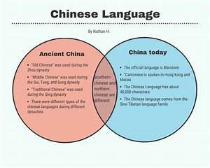Venn Diagram Of Chinese Language