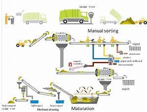 Typical Flowsheet Of One Mbt Plant  Courtesy Of Tratolixo
