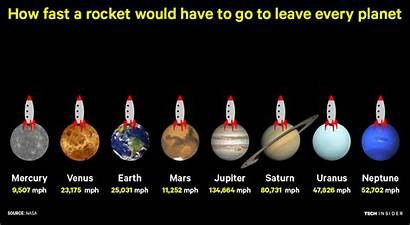 Solar System Planet Velocity Escape Planets Every