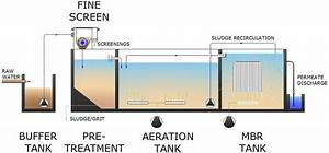 Mbr Package Wastewater Mena Water Hydroflux Epco Australia