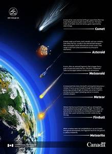 Comet, meteor or meteorite? - Illustration - Canadian ...
