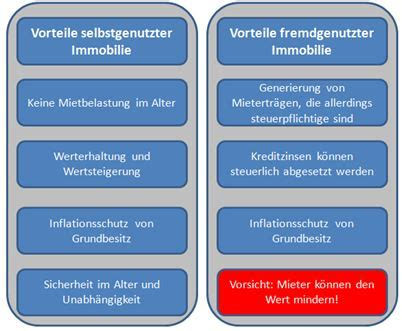 Wertminderung Immobilie Durch Lärm by Meine Bank Vor Ort Immobilienerwerb Kalkulieren Sie