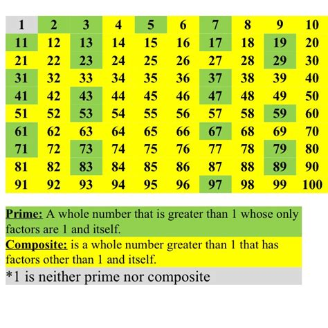 images   grade math prime composite numbers  pinterest divisibility