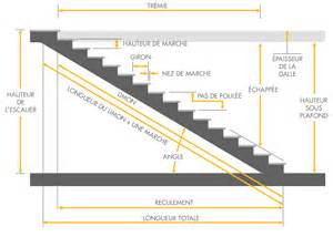 Dimension Escalier Droit Bois by Les Dimensions D Un Escalier Nice Contes Savoir Faire