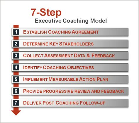 executive skills coaching leadership training development