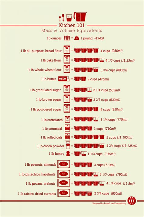 Kitchen Measurements by Kitchen 101 Mass Volume Equivalents Visual Ly