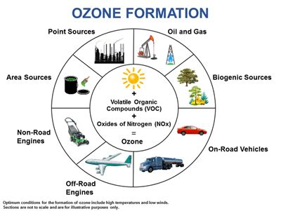 central texas council of governments ozone information