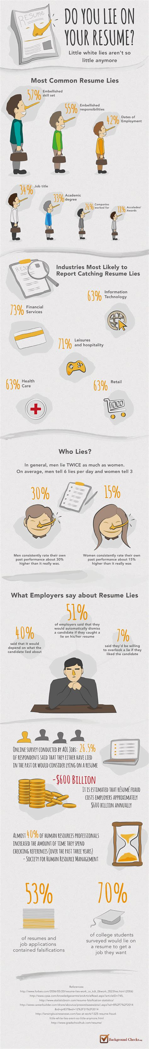 Lying About Associate Degree On Resume by Why Resume White Lies Are A Big Mistake Infographic The Savvy Intern By Youternthe