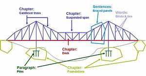 Grade5structuresandforces  Licensed For Non  Truss Bridge  Paragraphs