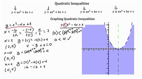 Worksheet Quadratic Inequalities Worksheet Grass Fedjp Worksheet Study Site