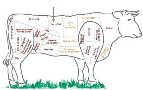 viande a cuisiner faux filets salers