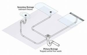 How To Design A Bathroom Drainage System