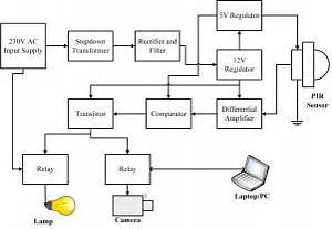 Block Diagram Representation Of The Proposed Security