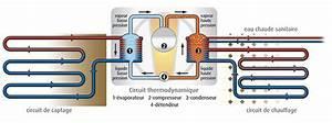 Prix Pompe à Chaleur Eau Eau : pompe a chaleur eau eau fonctionnement bande ~ Premium-room.com Idées de Décoration