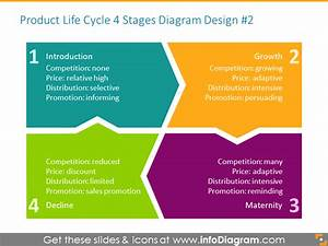 20 Product Life Cycle Curve Graphics Ppt Template