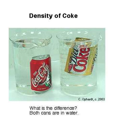 density of coke