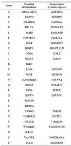 English Phonetic Alphabet submited images